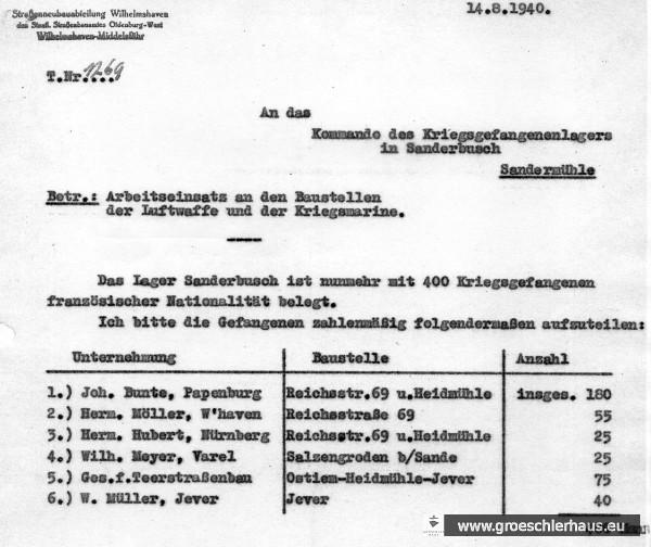 Abb.: Verteilung der französischen Kriegsgefangenen des Arbeitskommandos Sander Mühle (Quelle: Stadtverwaltung Jever, Sign. 66110200, Nr. 2 / 2 k).
