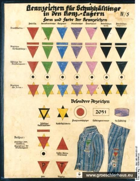 Zeitgenössische Übersicht über die Winkel, mit denen die SS die unterschiedlichen Häftlingsgruppen in den KZ kennzeichnete. Bundesarchiv