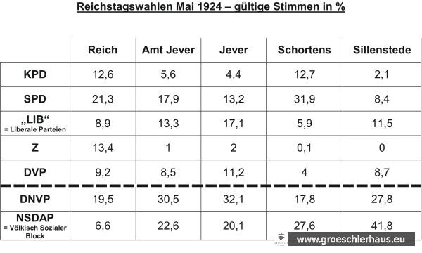"""Ergebnisse der Reichstagswahlen vom 4 Mai 1924. """"Schortens"""" meint die damaligen Wahlbezirke Schortens und Heidmühle (Grafik N. Persson)"""