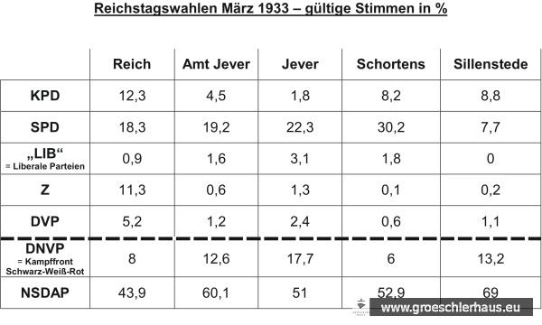 """Ergebnisse der Reichstagswahlen vom 5. März 1933. """"Schortens"""" meint die damaligen Wahlbezirke Schortens und Heidmühle (Grafik N. Persson)"""