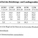 Der Stimmanteil der NSDAP in Stadt und Amt Jever 1924 – 1933 (Tabelle)