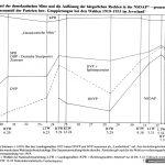 Stimmanteil der Parteien bei den Wahlen 1919 – 1933 im Jeverland (Schaubild)