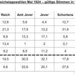 Reichtagswahl Mai 1924 in Stadt und Amt Jever, Schortens und Sillenstede