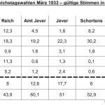 Reichstagswahl März 1933 in Stadt und Amt Jever, Schortens und Sillenstede
